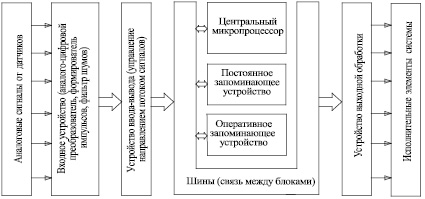 Cхема электронного блока управления двигателем