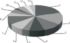 struktura-neispravnostey